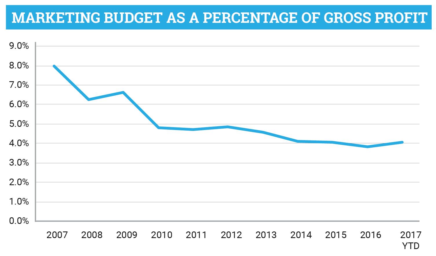 Recruitment Marketing Budget as a Percentage of Gross Profit