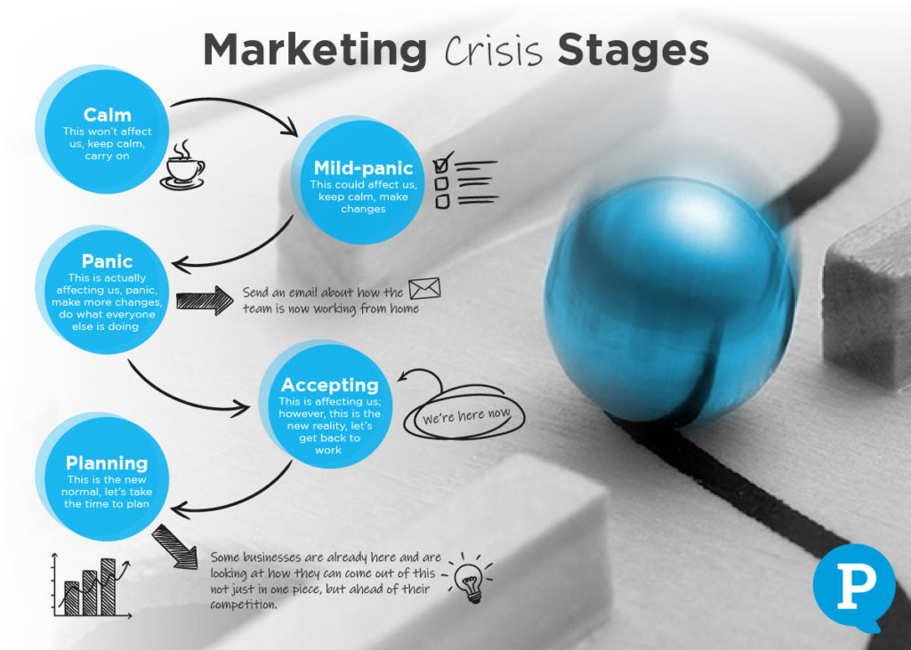 Marketing Crisis Stages for the Recruitment Sector