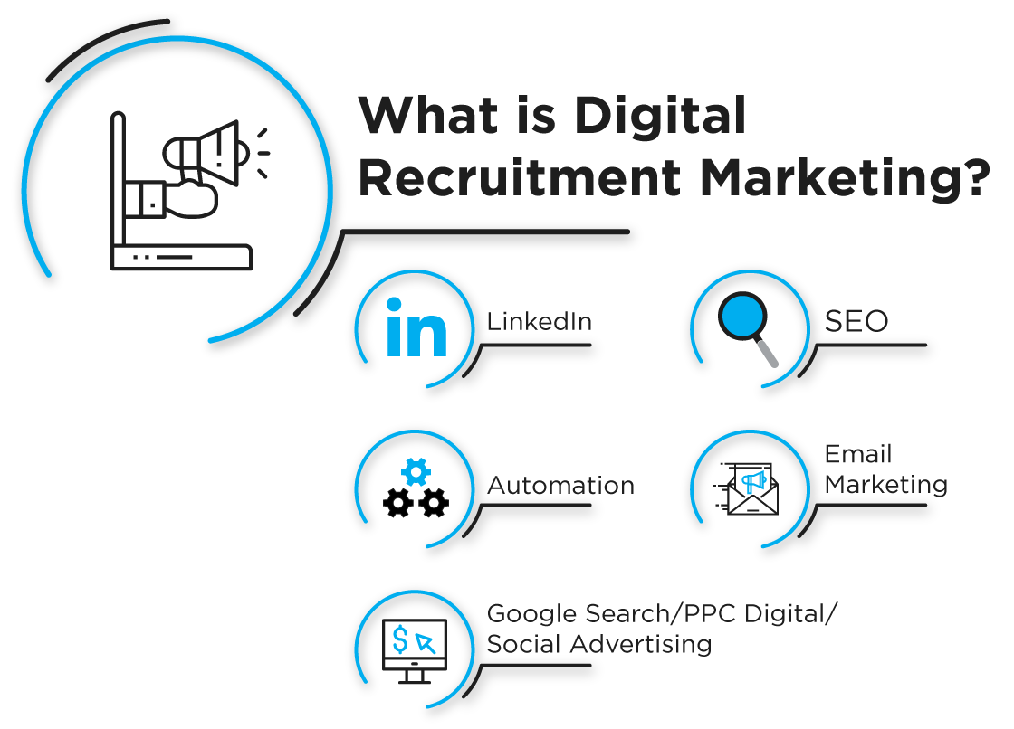 What is Digital Recruitment Marketing?